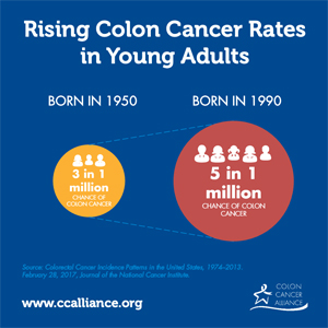 colorectal cancer in the young