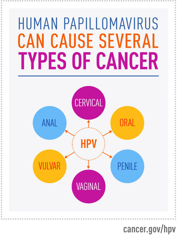 high risk hpv to cancer papiloma conjunctival