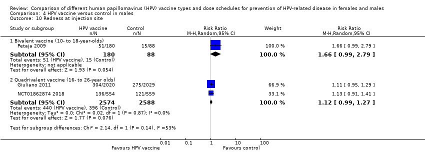 human papillomavirus (hpv) vaccine policy and evidence-based medicine are they at odds