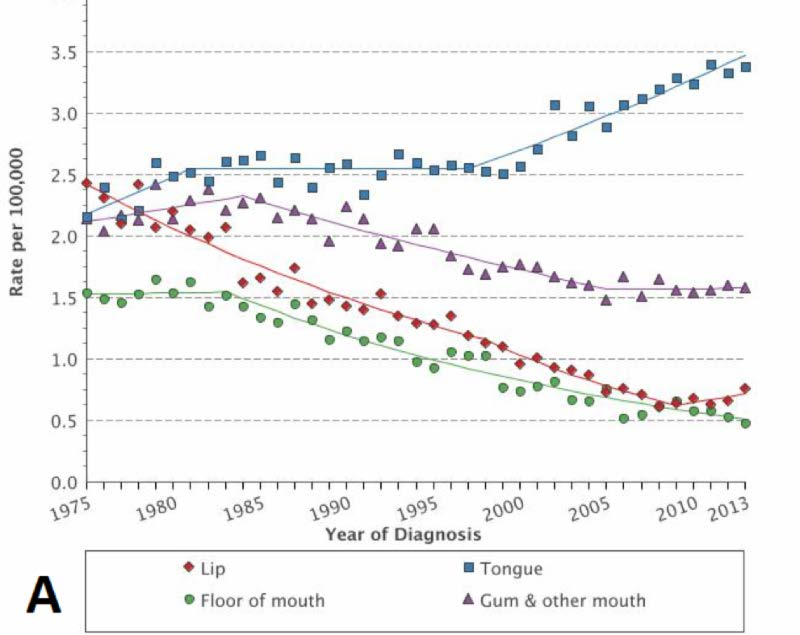 hpv throat cancer average age