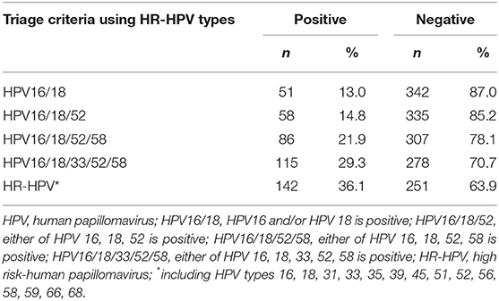 hpv high risk cancer pulmonar investigatii