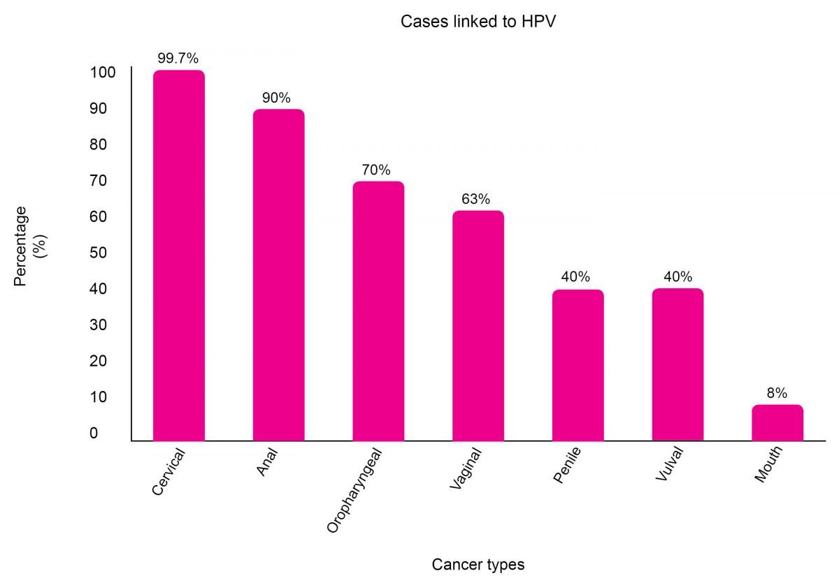 hpv types associated with cancer