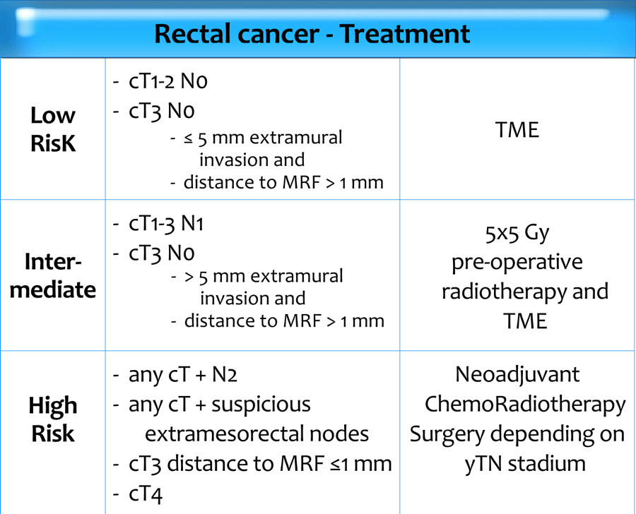 rectal cancer surgery options hepatocellular cancer with mets