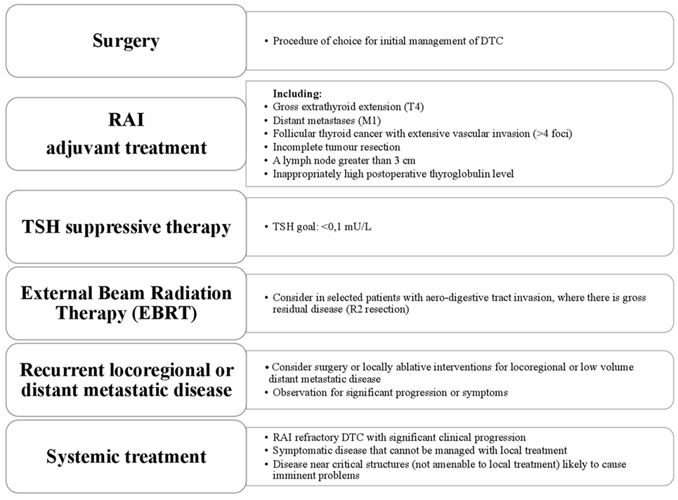 papillary thyroid cancer treatment without surgery