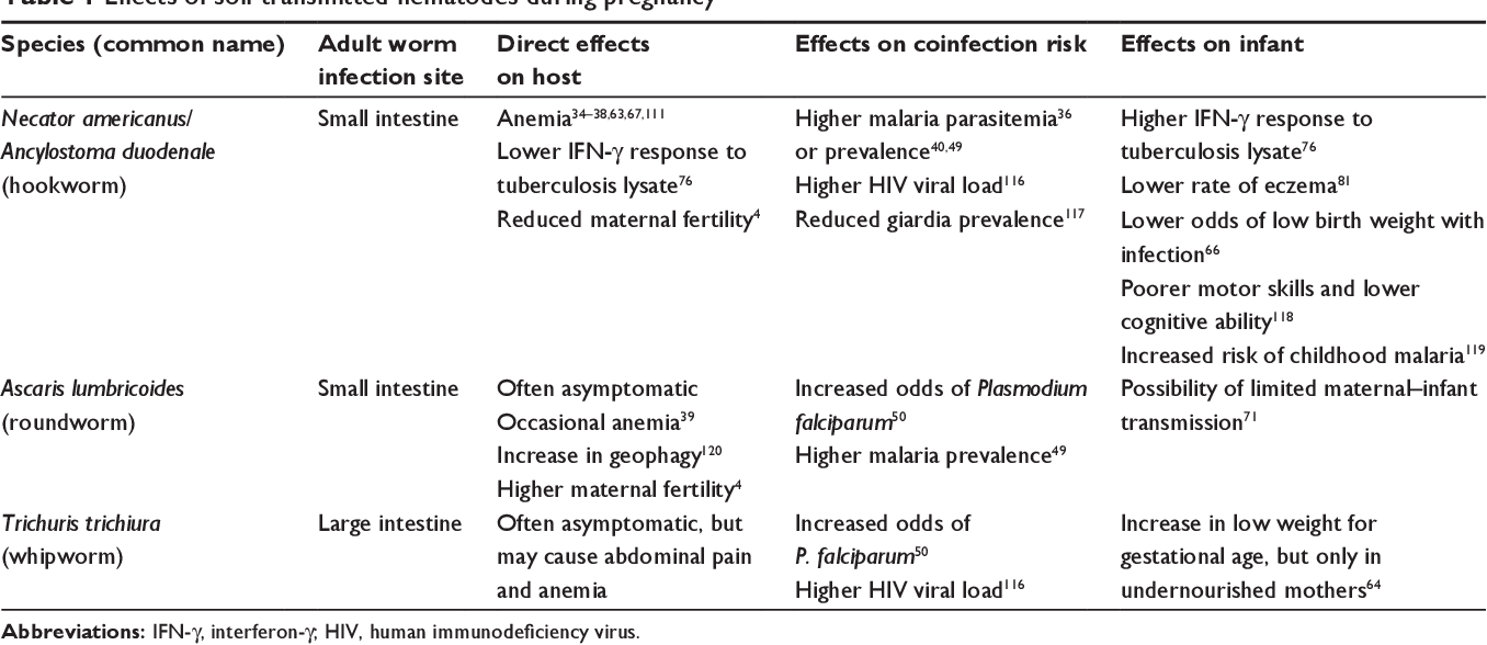 helminth infection in pregnancy